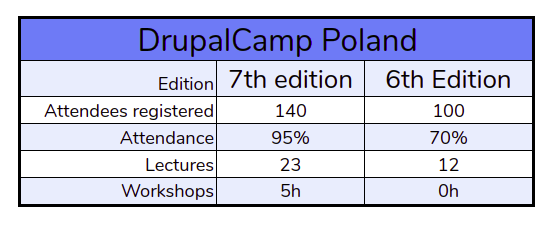 Drupal Camp Poland in statistics: A table compares 7th edition and 6th edition of camp